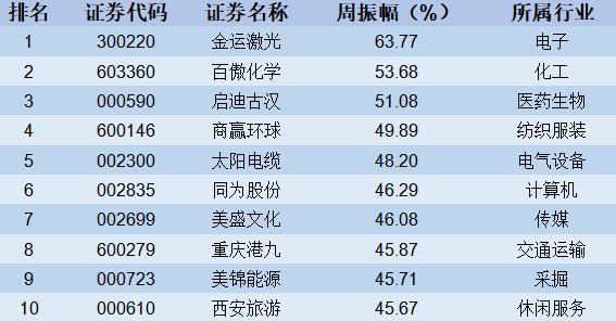 【股市周报】市场维持 区间震荡(3月25日-3月29日)