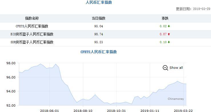 三大人民币汇率指数两降一升 CFETS指数下跌0.02