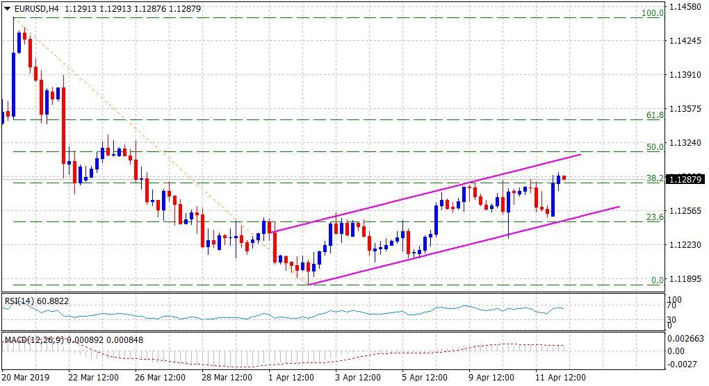 欧元兑美元升至近三周高点 短期趋势或转向看涨