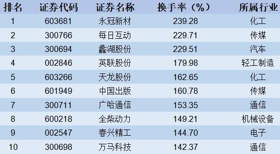【股市周报】上证50指数创年内新高(4月15日-4月19日)