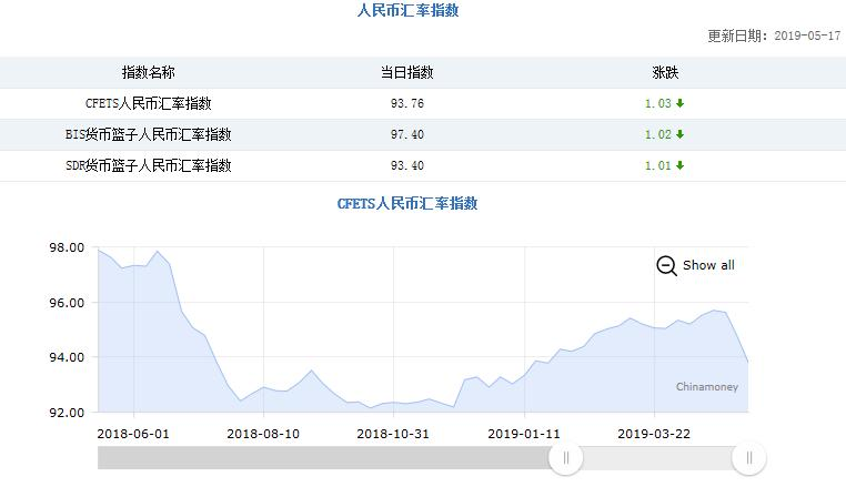 三大人民币汇率指数下跌 CFETS指数连跌三周