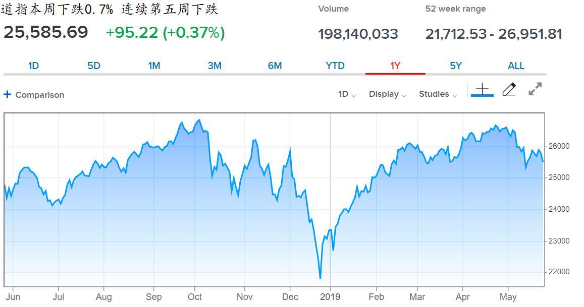 【环球财经】道指连跌5周 创2011年来最长下跌周期
