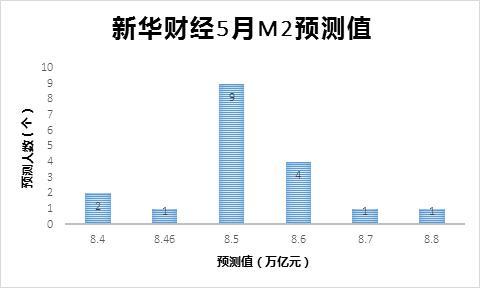 新华财经调查:5月金融数据或回暖 M2增速或维持在8.5%