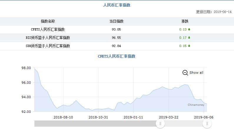 三大人民币汇率指数回落 CFETS指数下跌0.13