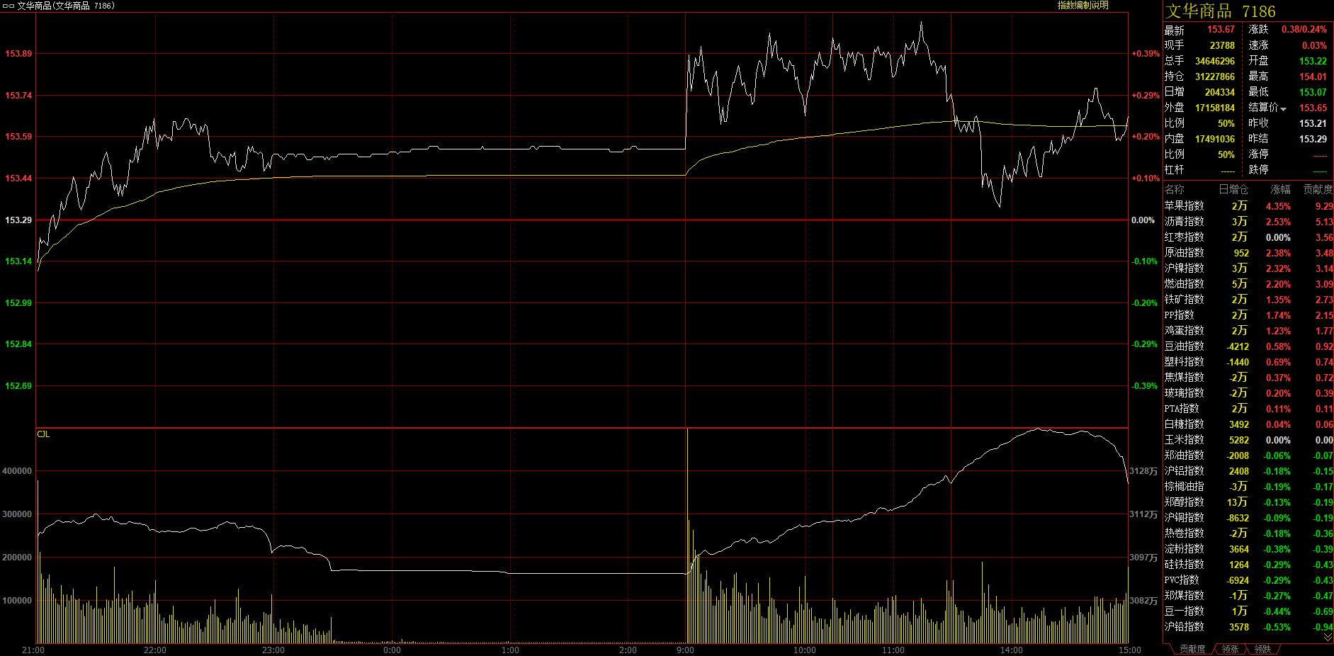 7月8日能源、水果期货大幅上涨 铁矿石止跌反弹
