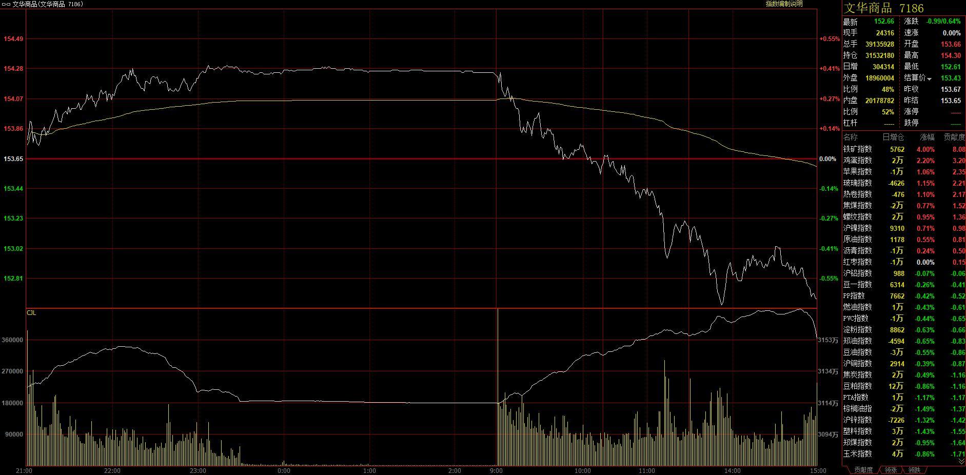 7月9日郑棉、乙二醇跌停 铁矿石一度涨超6%