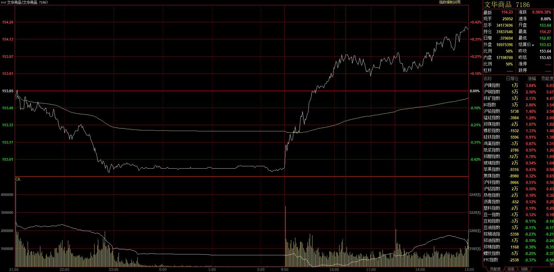 7月19日SC原油一度跌超4% 铁矿再度增仓涨破900点关口