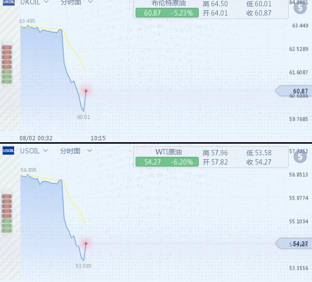 国际油价跌幅超7% 产量回升叠加贸易担忧情绪