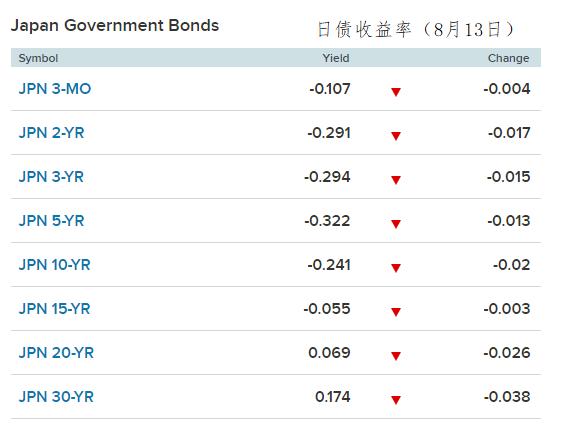 日债收益率8-13.PNG