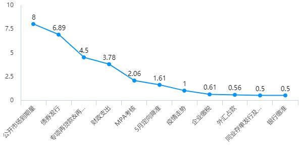 图2:6月流动性影响因素.png