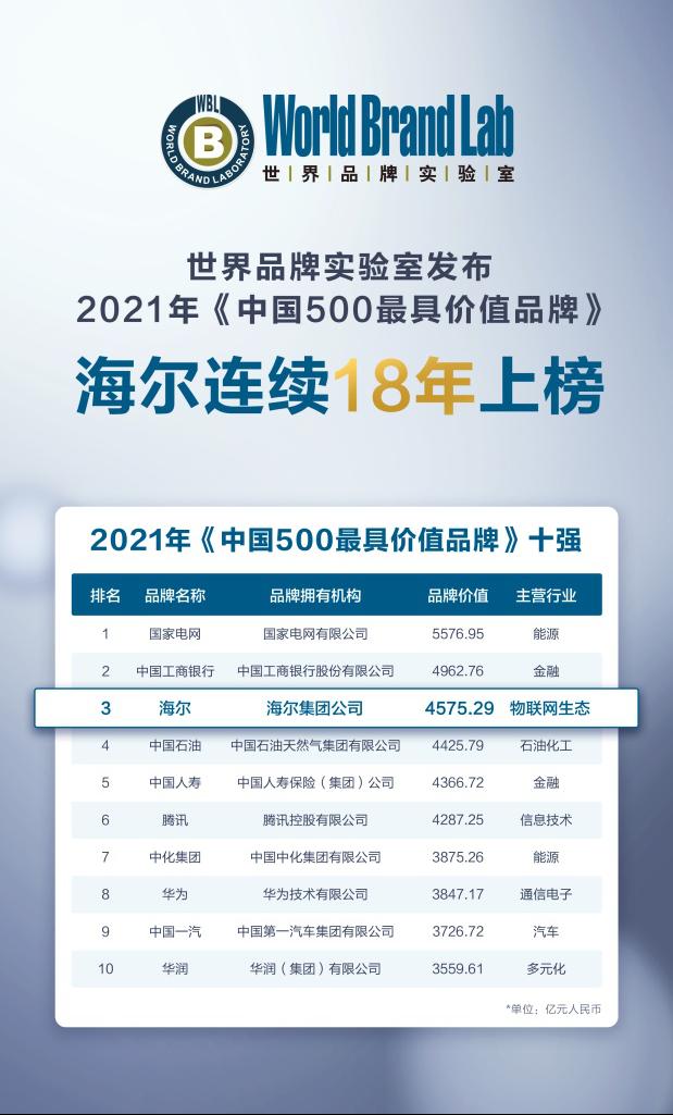 海尔连续18年上榜中国500最具价值品牌 品牌价值持续引领