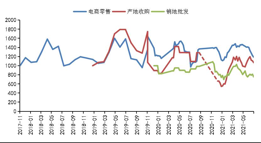 新华财经·指数丨秭归脐橙产地成交量回落,价格环比下跌